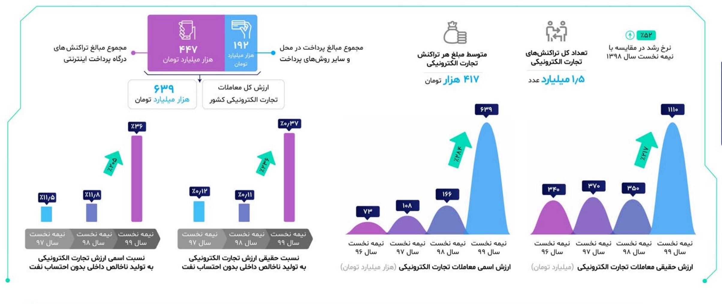 1611749042 574 The volume of e commerce in Iran in the first half The volume of e-commerce in Iran in the first half of 1999 reached 639 thousand billion tomans 2