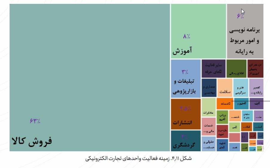 1611749042 618 The volume of e commerce in Iran in the first half The volume of e-commerce in Iran in the first half of 1999 reached 639 thousand billion tomans 6