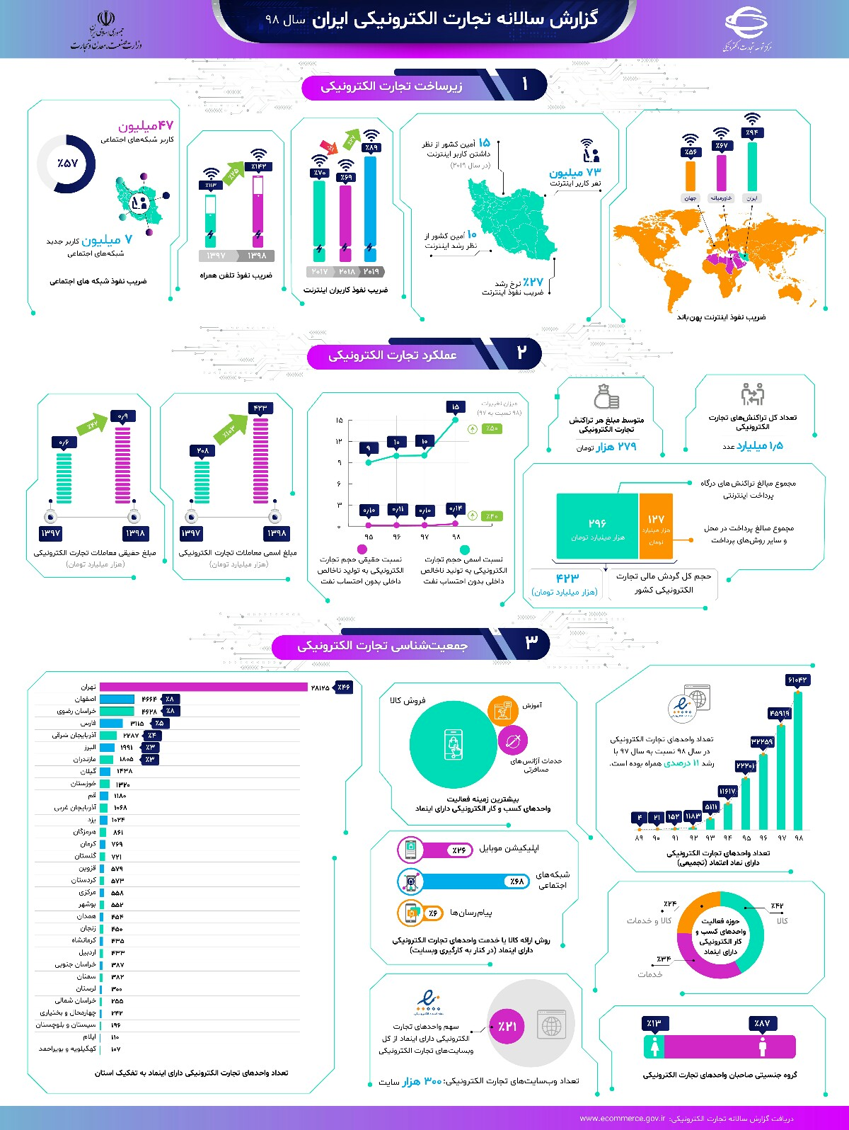1611749044 434 The volume of e commerce in Iran in the first half The volume of e-commerce in Iran in the first half of 1999 reached 639 thousand billion tomans 10