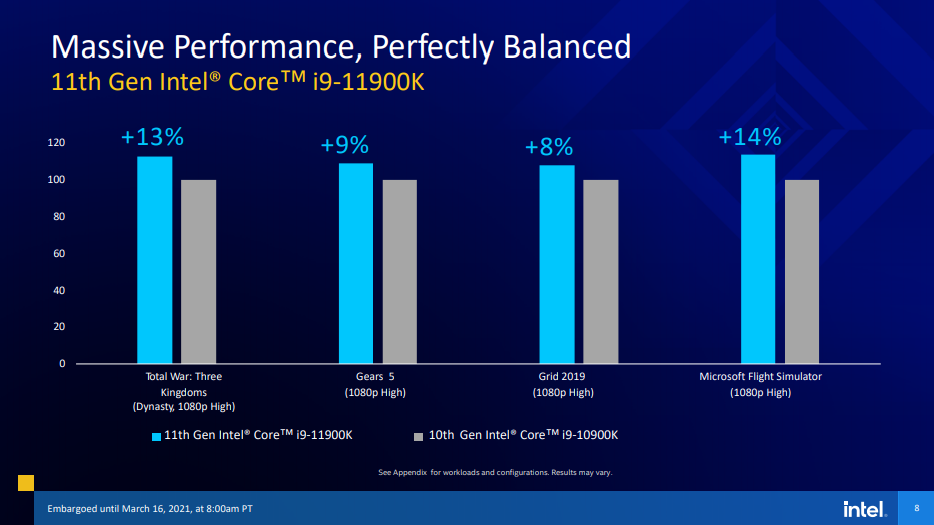 Intel has unveiled the 11th generation Rocket Lake S desktop processors Intel has unveiled the 11th generation Rocket Lake-S desktop processors 2