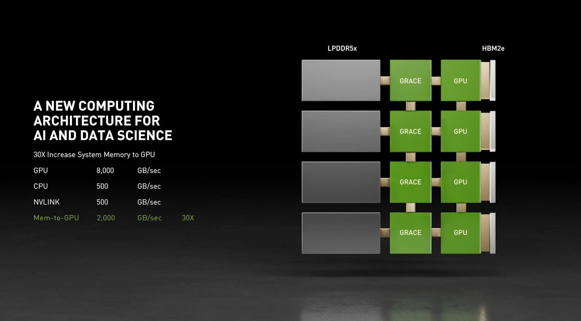 Nvidia has announced the development of new ARM processors for Nvidia has announced the development of new ARM processors for data centers 2