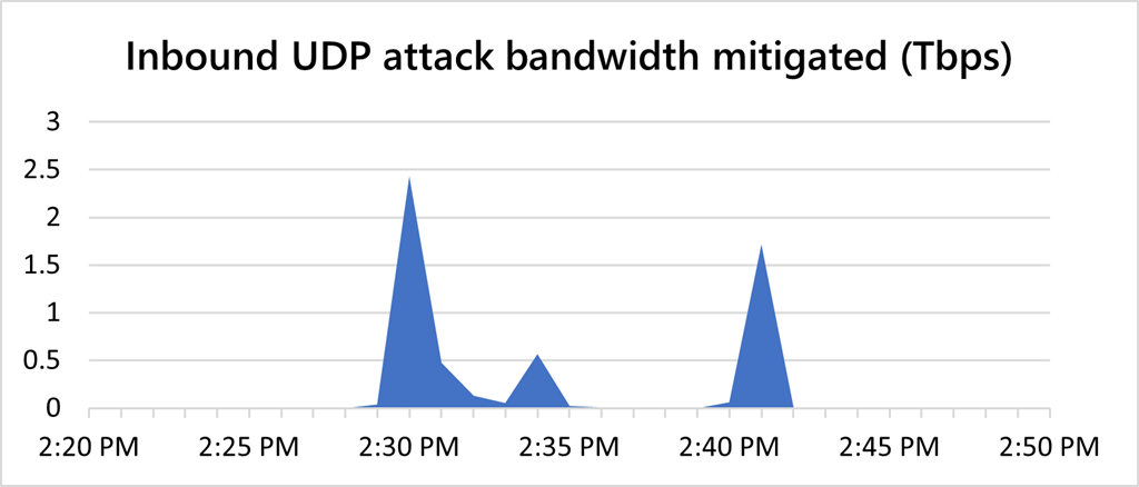 1634044460 714 Microsoft thwarted the largest recorded DDoS attack in history Microsoft thwarted the largest recorded DDoS attack in history 2